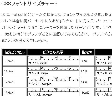 CSSフォントサイズチャート