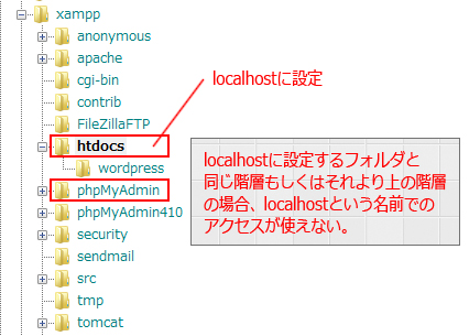 localhostとphpMyAdminの階層が同階層だとlocalhostが使えない