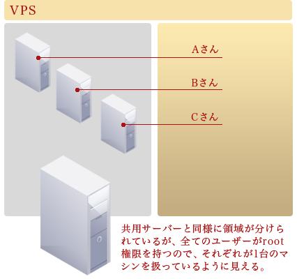 VPS・・・共用サーバーと同様に領域が分けられているが、全てのユーザーがroot権限を持つので、それぞれが1台のマシンを扱っているように見える。