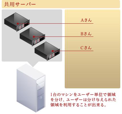 共用サーバー・・・一台のマシンをユーザー単位で領域を分け、ユーザーは分け与えられた領域を利用することが出来る。