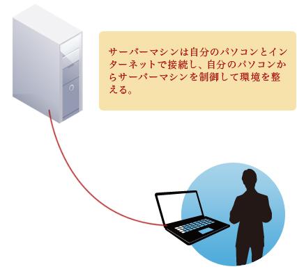 サーバーマシンは自分のパソコンとインターネットで接続し、自分のパソコンからサーバーマシンを制御して環境を整える。