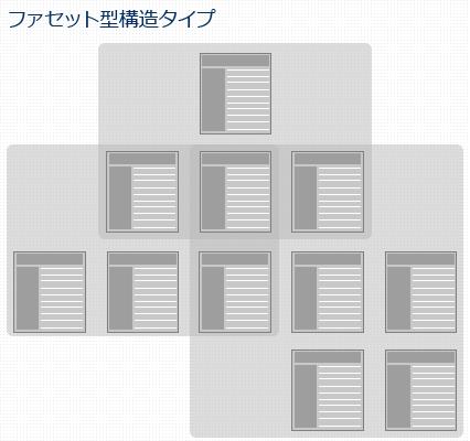 ファセット型構造