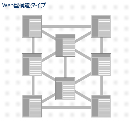 Web型構造