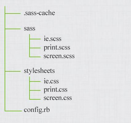 ディレクトリ構造